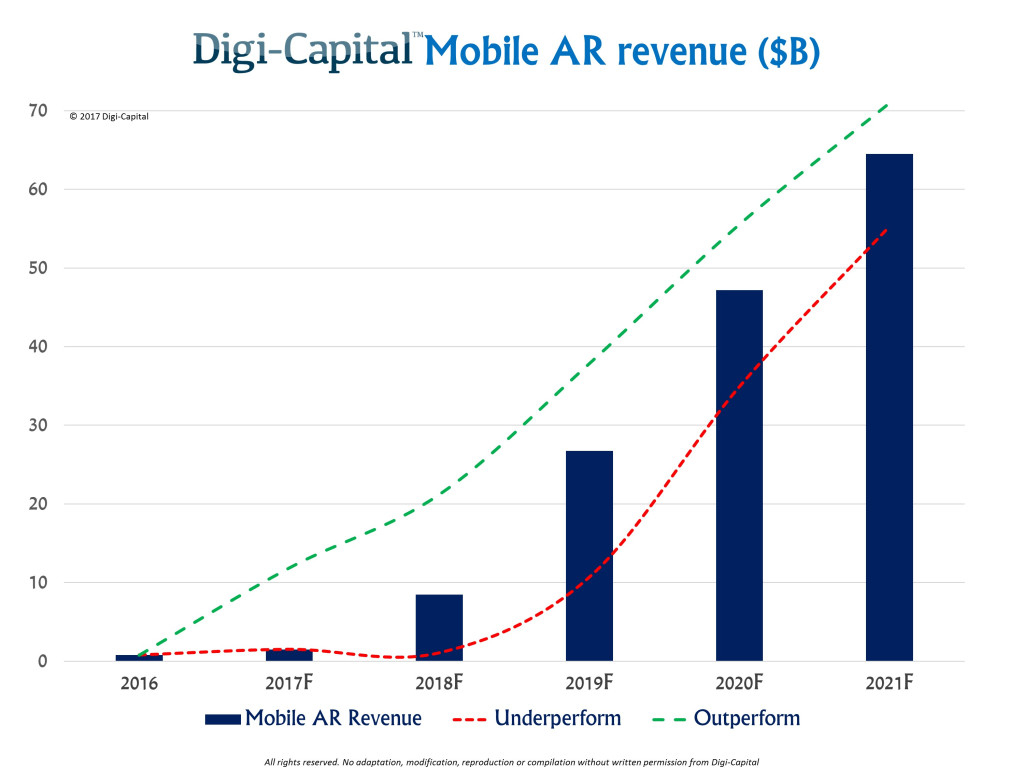 Mobile AR market by Digi-Capital