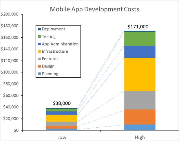Quanto costa sviluppare un'app mobile per smartphone o tablet: la guida completa