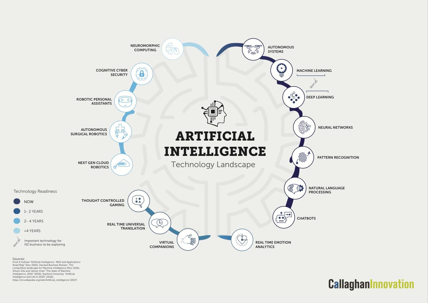 intelligenza artificiale  le tecnologie pi u00f9 promettenti