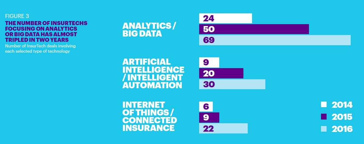 Insurtech Big Data AI IoT by Accenture