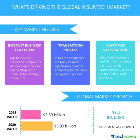 Insurtech Market by technavio