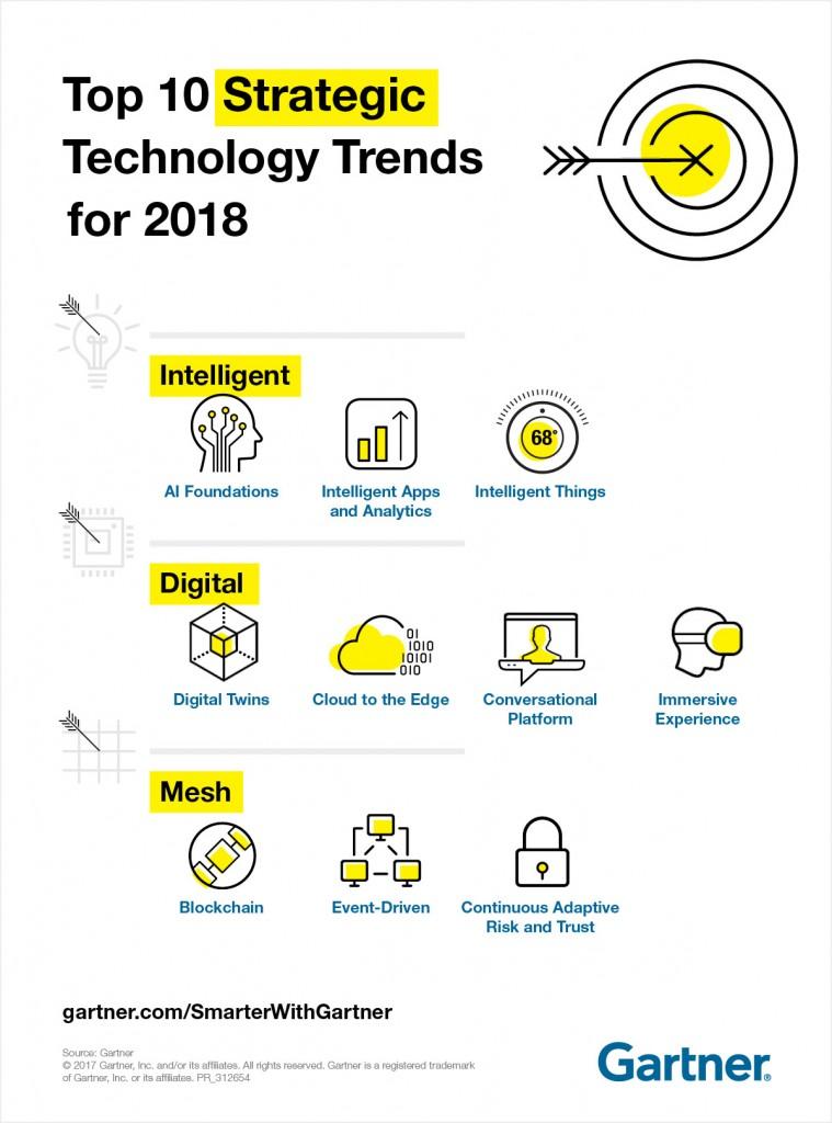 Top 10 tecnologie del 2018