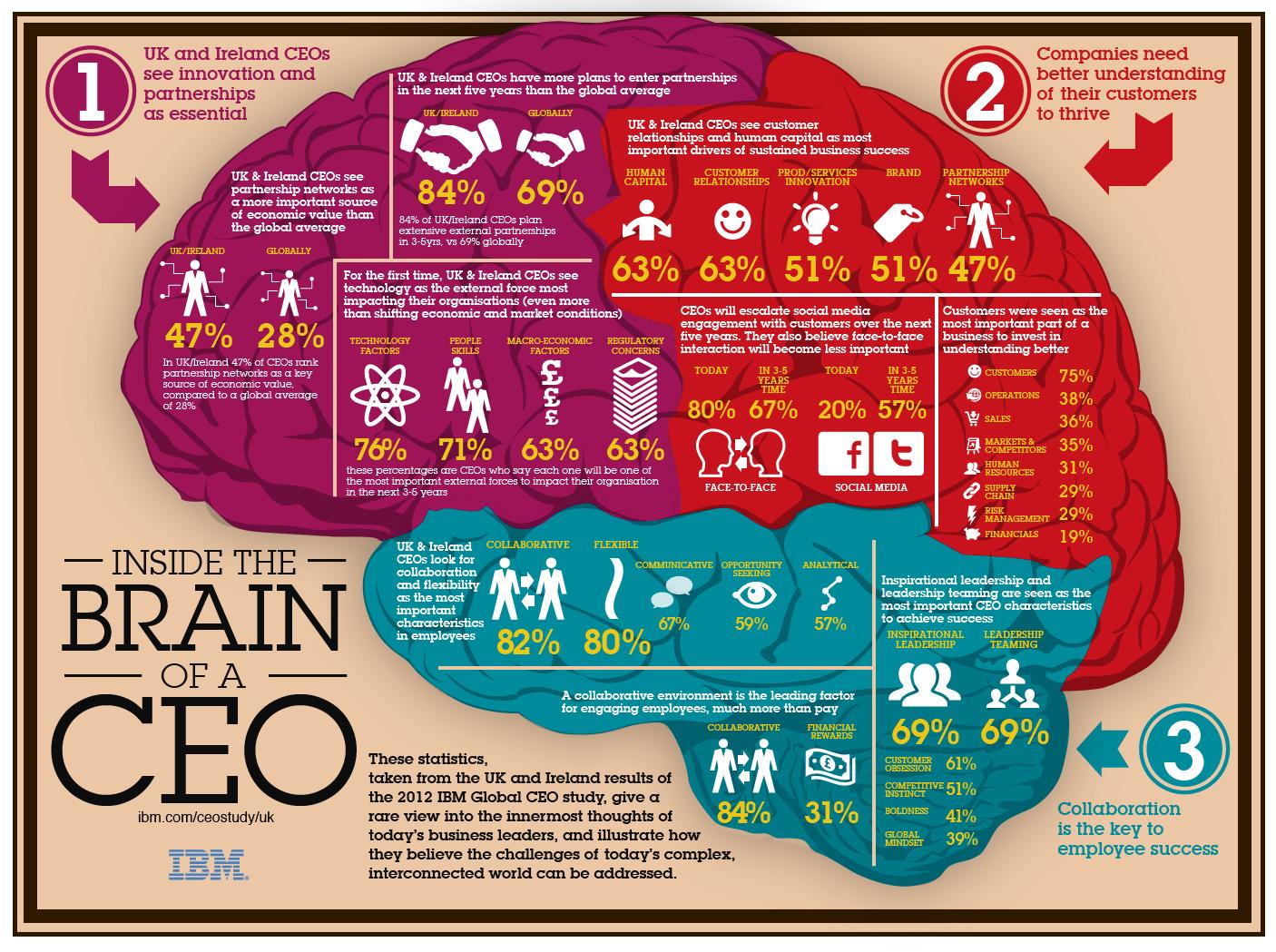 7 regole per creare un infografica di successo