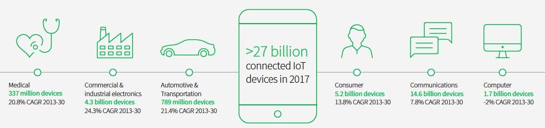 IoT tipologia di device e mercato