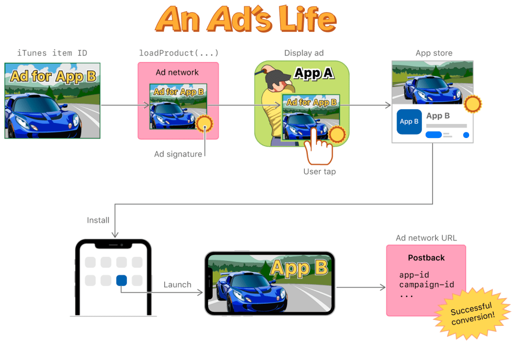 Apple - Mobile Advertising - SKAdNetwork
