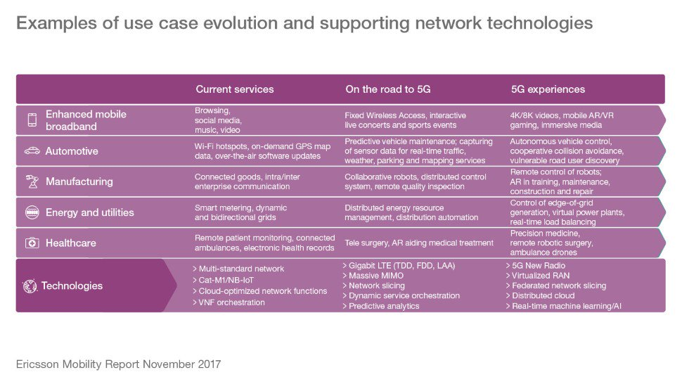 IQUII - 5G - Ericsson Mobility Report