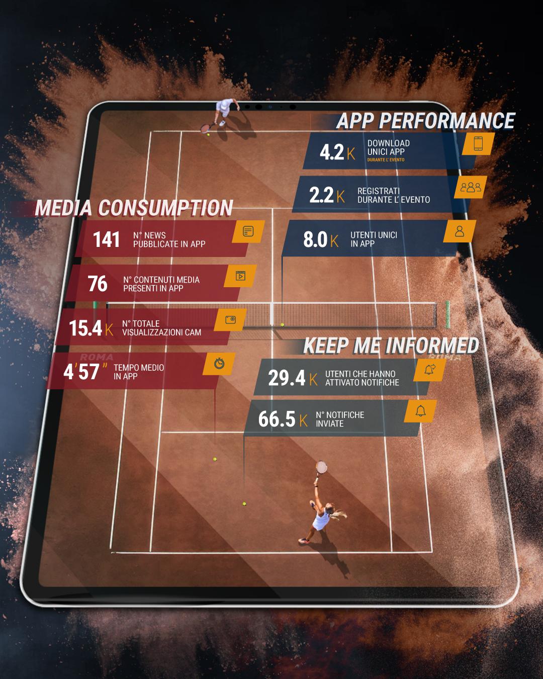 Internazionali di tennis | IQUII