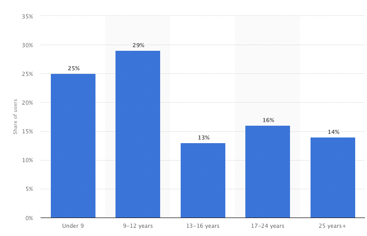 Roblox User Age Distribution IQUII
