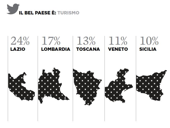6 iquii big data twitter regioni turismo italia