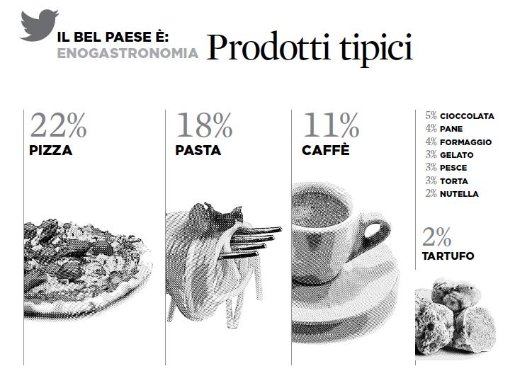 7 iquii big data twitter prodotti tipici turismo italia