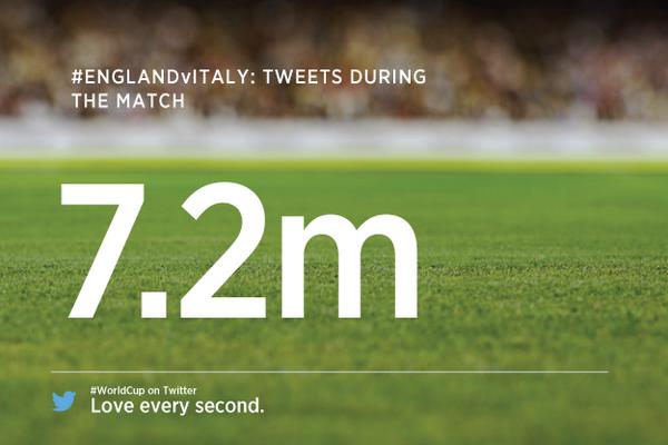 Italia-Inghilterra: data analysis delle conversazioni su Twitter