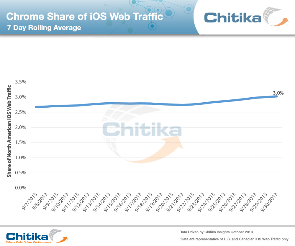 Chrome Share of iOS Web Traffic(2)