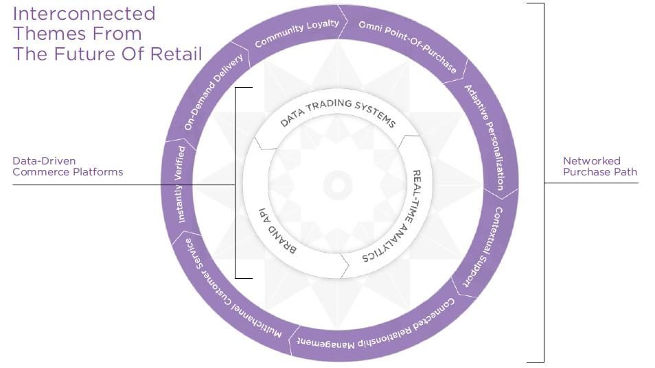 In-store experience: è la tecnologia il driver di cambiamento
