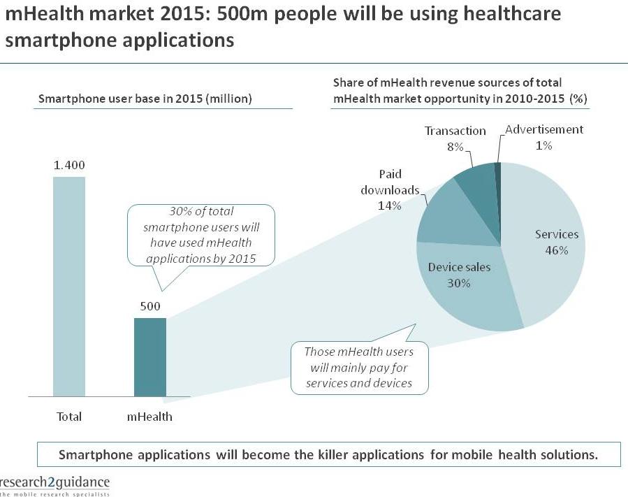 mercato mobile health 2015