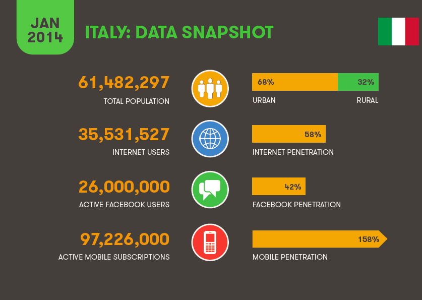 uso di internet social network mobile in italia digital trends 2014