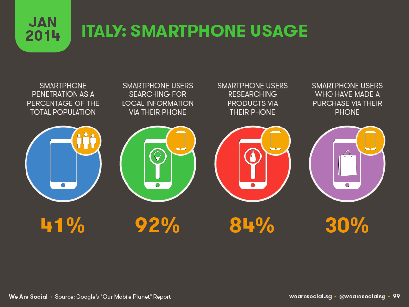 uso smartphone in Italia nel 2014