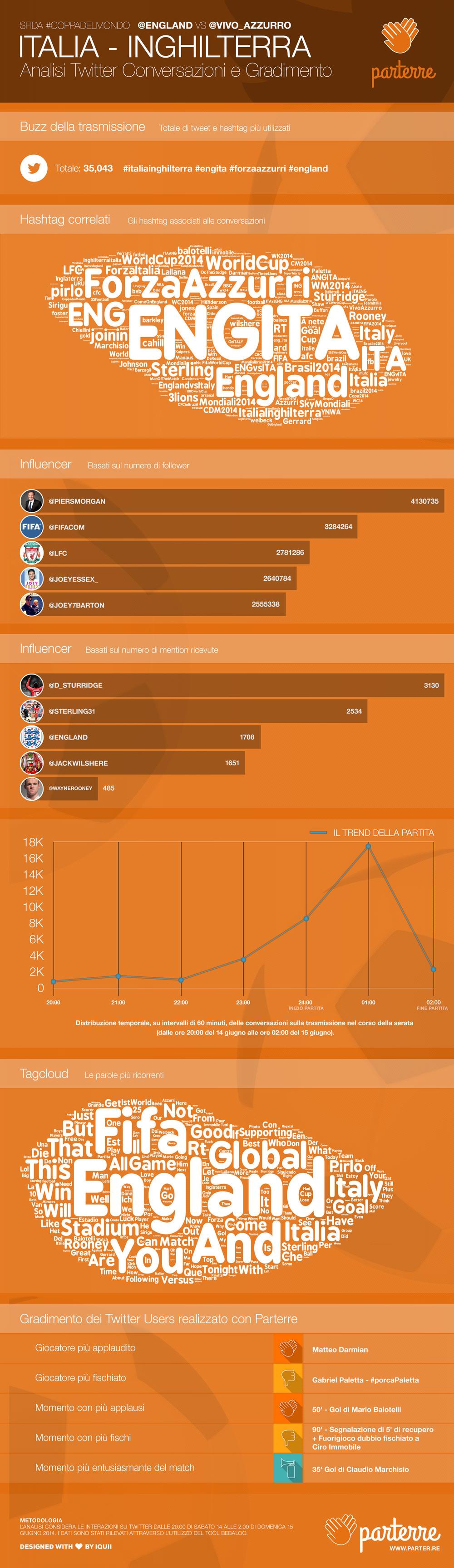 Italia-Inghilterra - Data Analysis Twitter