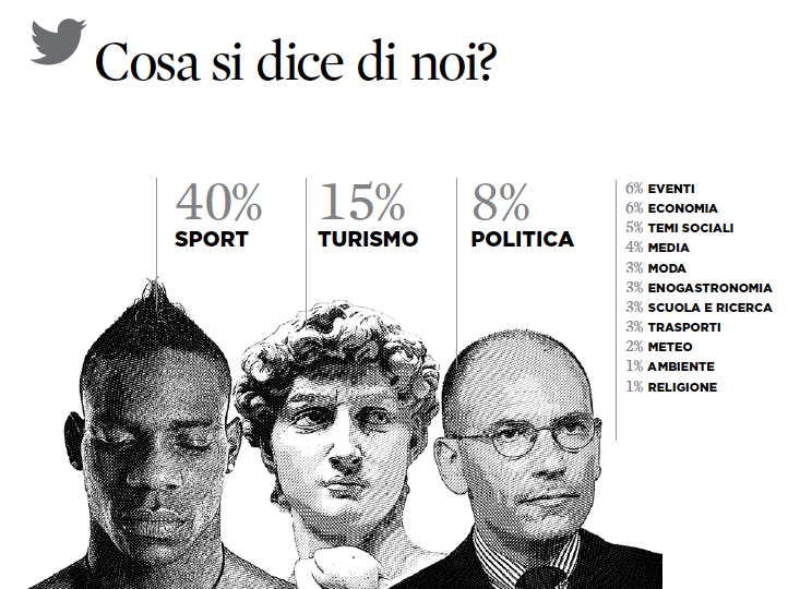 2 iquii argomenti principali tweet italia