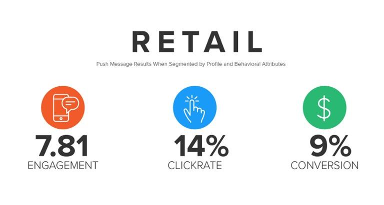 Retail app e push notification