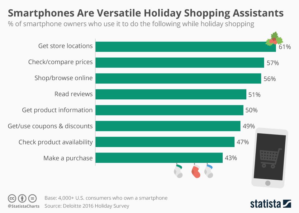 Retail e Mobile nello shopping natalizio