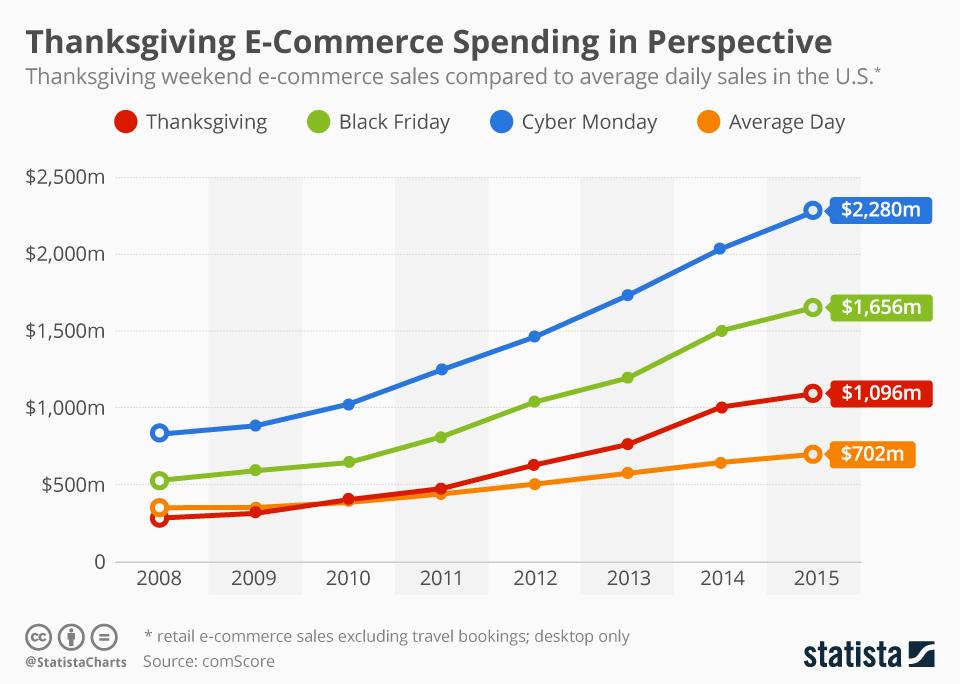 Retail e Mobile: spese del Ringraziamento