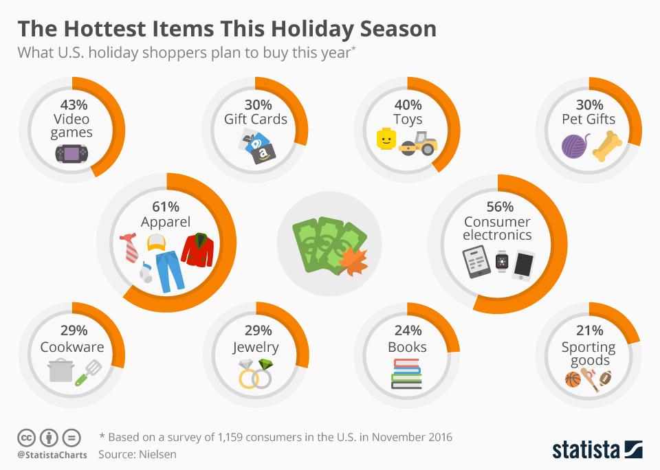 Retail e Mobile: prodotti più venduti