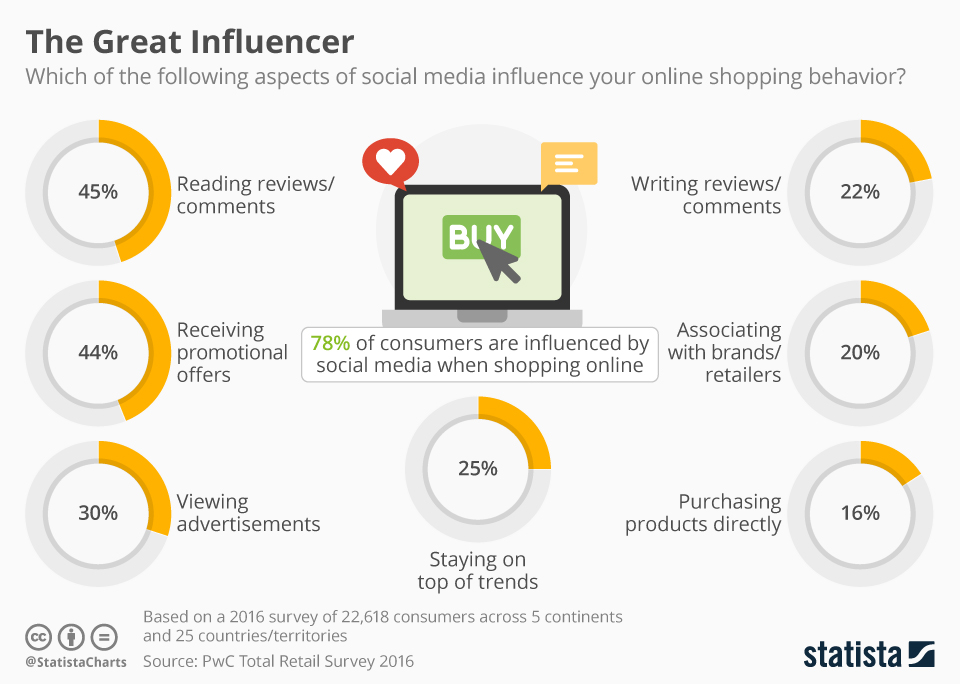 social media e retail