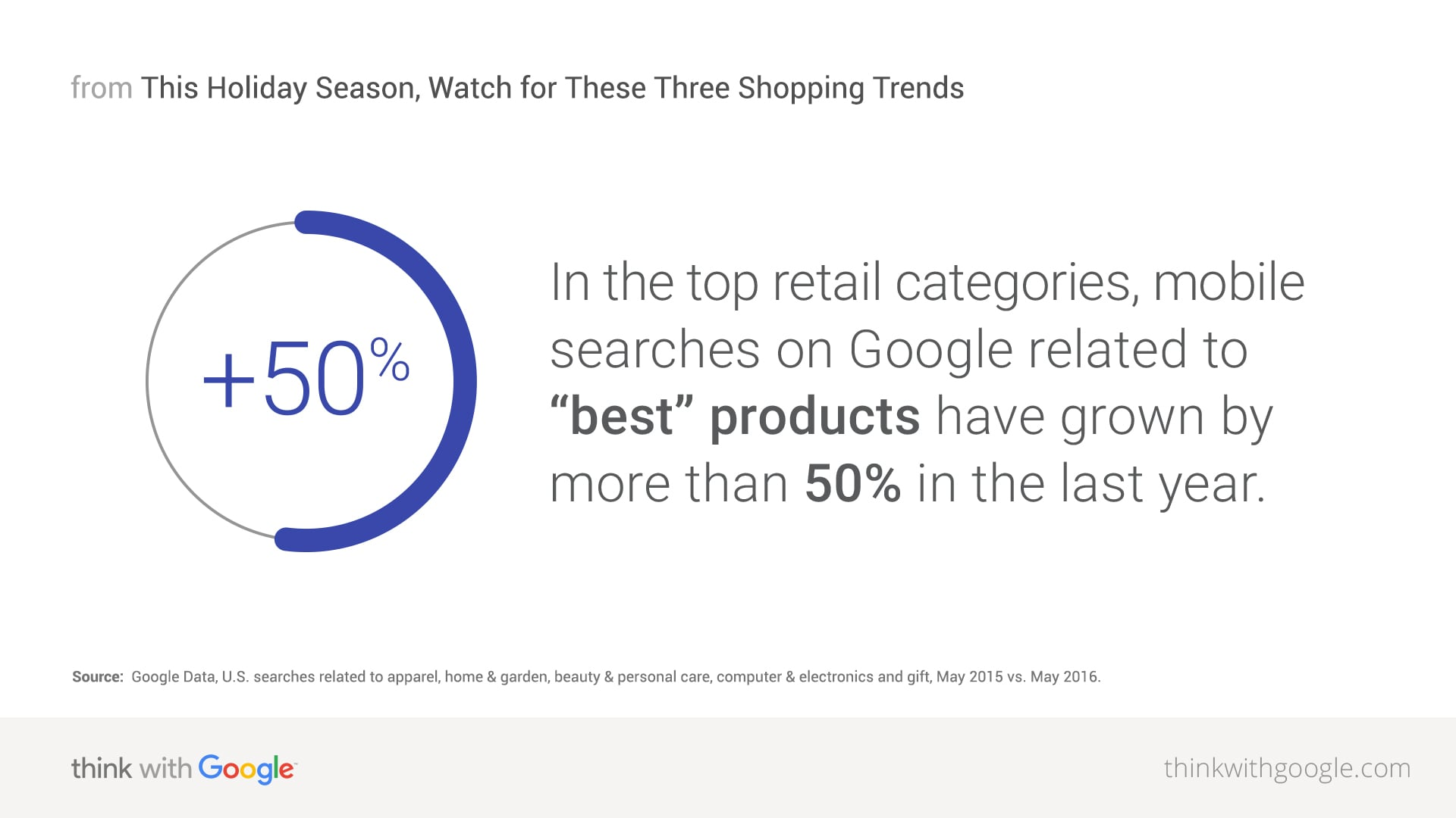Retail e Mobile: best products