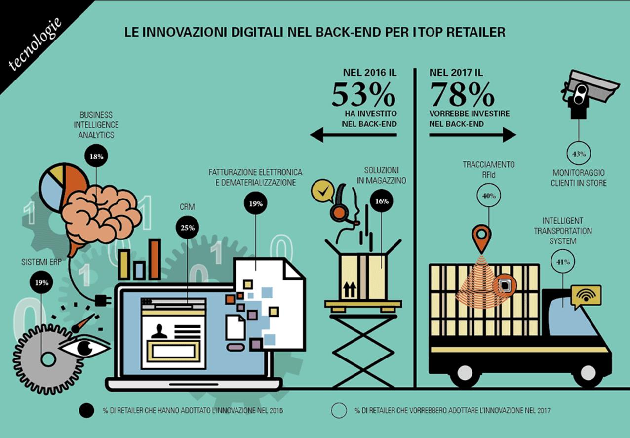 Le innovazioni digitali nel back-end per i retailer