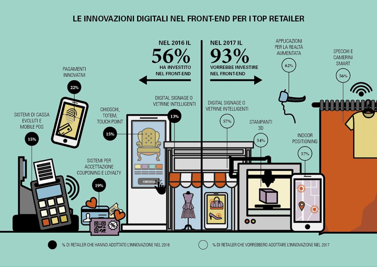 Innovazioni digitali nel front-end per i top retailer
