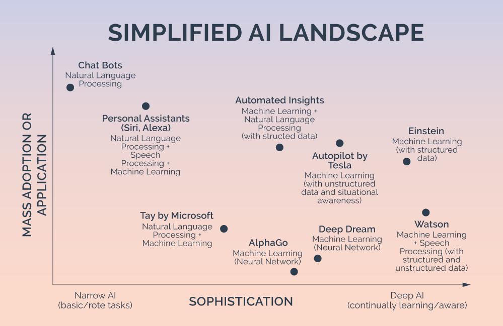 Simplified AI Landscape