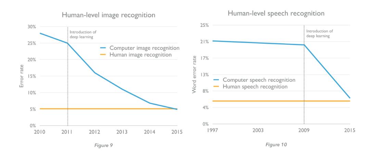 AI: computer vs human recognition