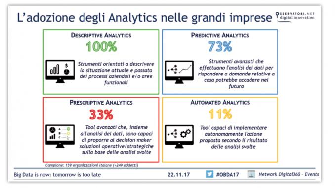 Adozione Analytics grandi imprese italiane