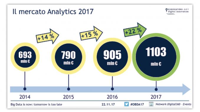 Mercato Analytics Italia 2017