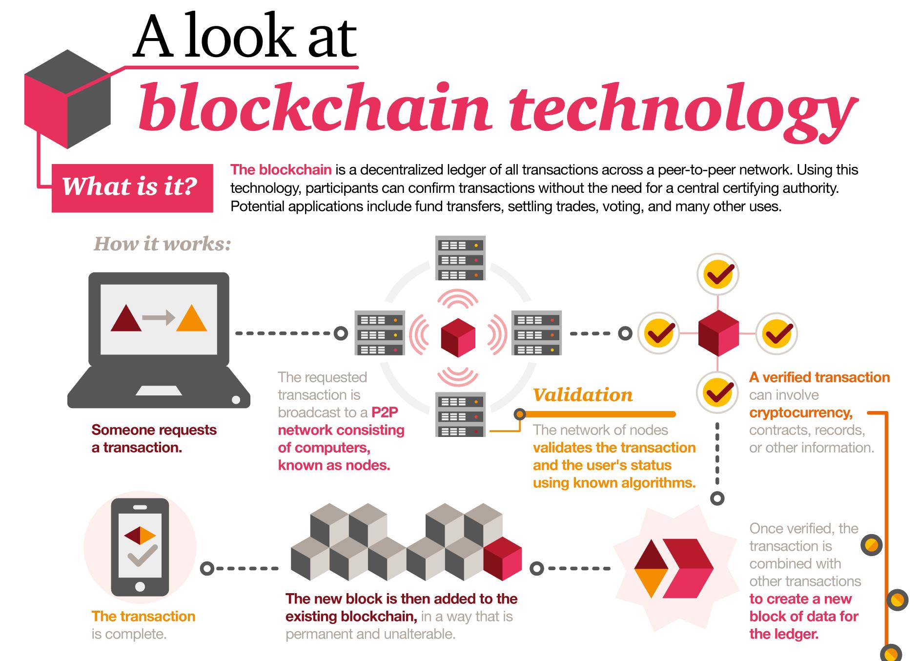 IQUII - Blockchain