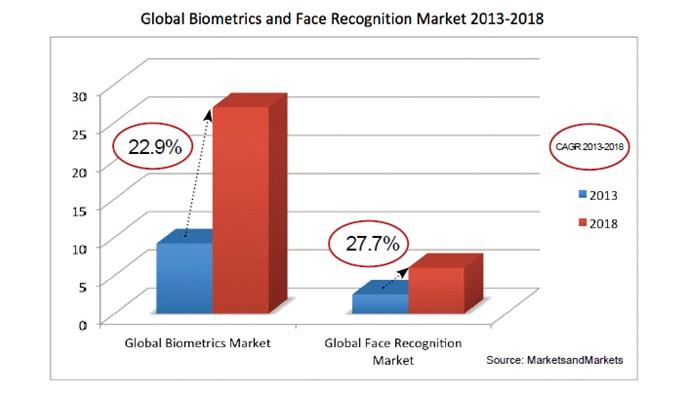 IQUII - Biometric Recognition