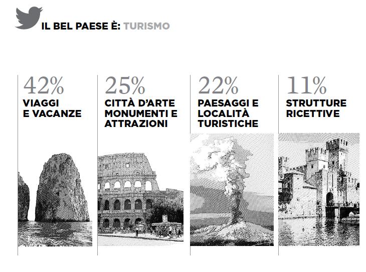 5 iquii big data mete twitter turismo italia